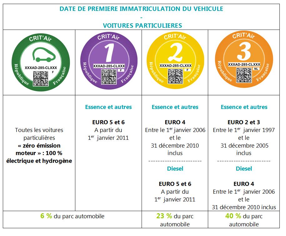 certificat qualité air voiture